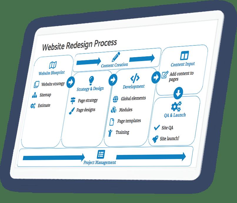 website-blueprint-min